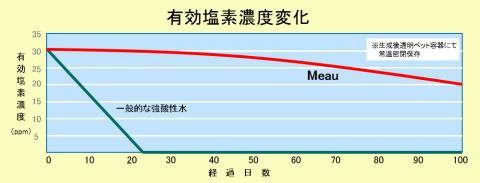 塩素濃度の推移