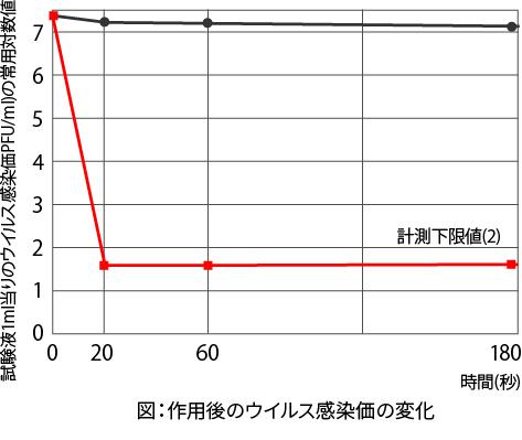 Meau(エムオー)作用後のウイルス感染価の変化