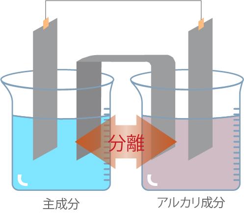中性電解水Meau(エムオー)は電解時に発生するアルカリ成分を分離し排出する独自電解技術